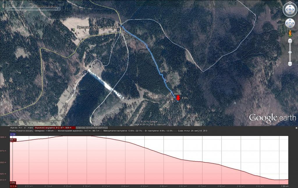 Profil wysokościowy trasy przez Rymarz (źródło: Google Earth)